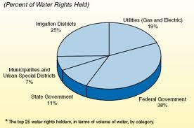 water rights graph